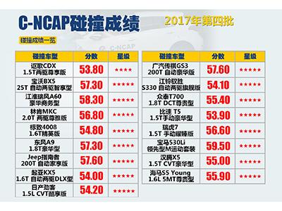 2017年第四批C-NCAP成绩:16款车获5星