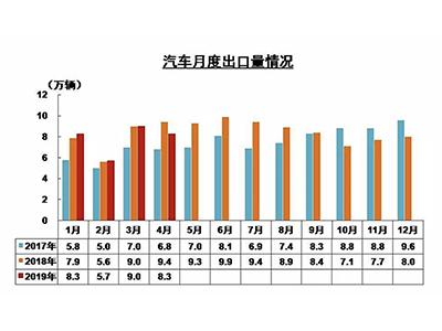 中汽协:4月汽车企业出口同比下降11.8%