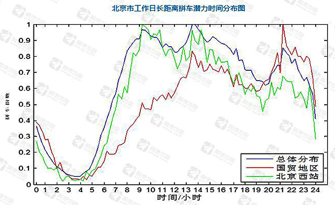 北京工作日长距离拼车潜力时间分布